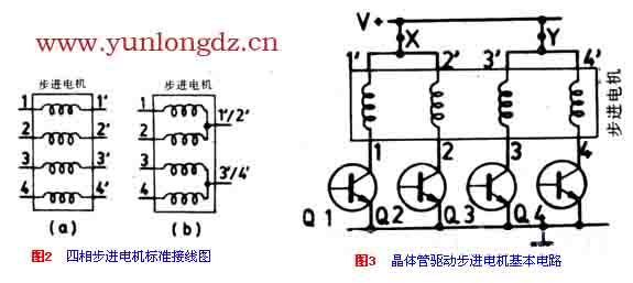 步进电机的基本工作原理 步进电机有两种基本的形式:可变磁阻型和混和型。步进电机的基本工作原理,结合图1的结构示意图进行叙述。    图1是一种四相可变磁阻型的步进电机结构示意图。这种电机定子上有八个凸齿,每一个齿上有一个线圈。线圈绕组的连接方式,是对称齿上的两个线圈进行反相连接,如图中所示。八个齿构成四对,所以称为四相步进电机。   它的工作过程是这样的:当有一相绕组被激励时,磁通从正相齿,经过软铁芯的转子,并以最短的路径流向负相齿,而其他六个凸齿并无磁通。为使磁通路径最短,在磁场力的作用下,转子被强迫移